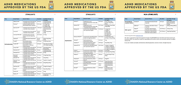 ADHD MEDICATIONS APPROVED BY THE US FDA
